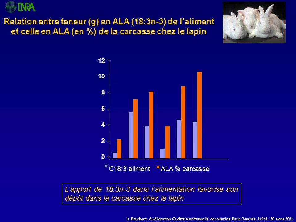 D. Bauchart, Amélioration Qualité nutritionnelle des viandes, Paris Journée DGAL, 30 mars 2011 Relation entre teneur (g) en ALA (18:3n-3) de laliment