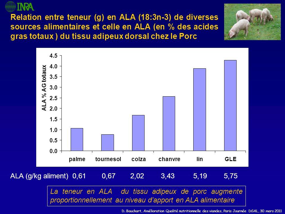 D. Bauchart, Amélioration Qualité nutritionnelle des viandes, Paris Journée DGAL, 30 mars 2011 Relation entre teneur (g) en ALA (18:3n-3) de diverses