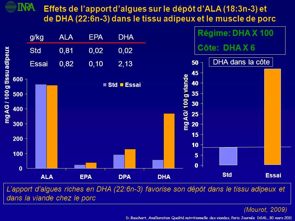 D. Bauchart, Amélioration Qualité nutritionnelle des viandes, Paris Journée DGAL, 30 mars 2011 Effets de lapport dalgues sur le dépôt dALA (18:3n-3) e