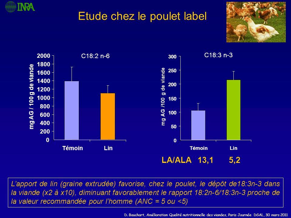 D. Bauchart, Amélioration Qualité nutritionnelle des viandes, Paris Journée DGAL, 30 mars 2011 Etude chez le poulet label C18:2 n-6 0 200 400 600 800