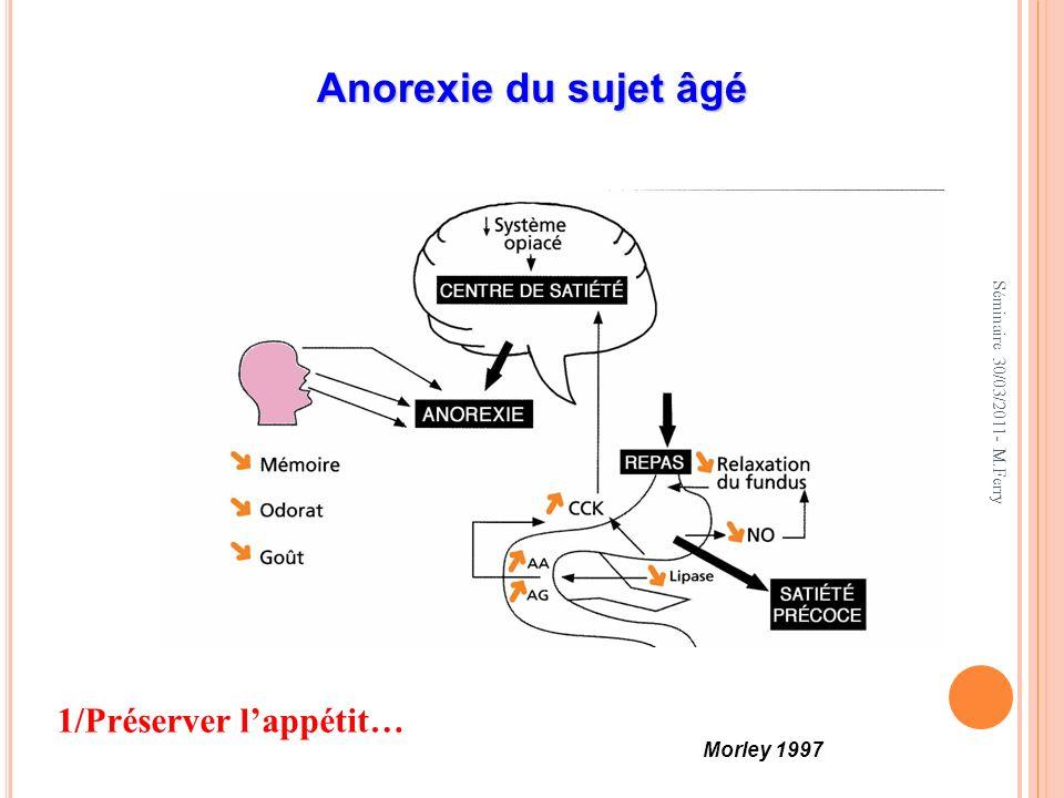 V IEILLISSEMENT - D YSRÉGULATION DE L APPÉTIT Sujets : 10 hommes jeunes (moy = 24 ans) et 9 âgés (moy = 70 ans), en bonne santé, de poids stable Sujets : 10 hommes jeunes (moy = 24 ans) et 9 âgés (moy = 70 ans), en bonne santé, de poids stable Phase 1 : 10 jours : observation Phase 1 : 10 jours : observation Phase 2 : 21 jours : sous-alimentation (- 800 kcal /j) Phase 2 : 21 jours : sous-alimentation (- 800 kcal /j) Phase 3 : 46 jours : observation Phase 3 : 46 jours : observation (Roberts S, JAMA 1994) Modification du poids (kg) Apports alimentaires ( %) 0 2 Sous-alimentation 100 60 100 60 140 jours 0 510 jours 5100 -2 jeunesâgés