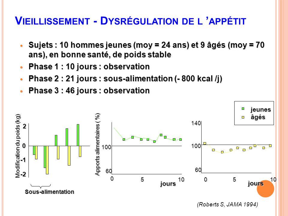 CHEZ LE SUJET ÂGÉ 2/ Poids -Stabiliser le poids (IMC 23-25) Le même poids et le même IMC, peuvent concerner des compositions corporelles très différentes… Hughes et al.
