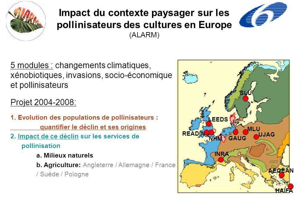 Impact du contexte paysager sur les pollinisateurs des cultures en Europe (ALARM) SLU MLU READING INRA HAIFA UJAG NHM GAUG AEGEAN LEEDS 5 modules : changements climatiques, xénobiotiques, invasions, socio-économique et pollinisateurs 1.