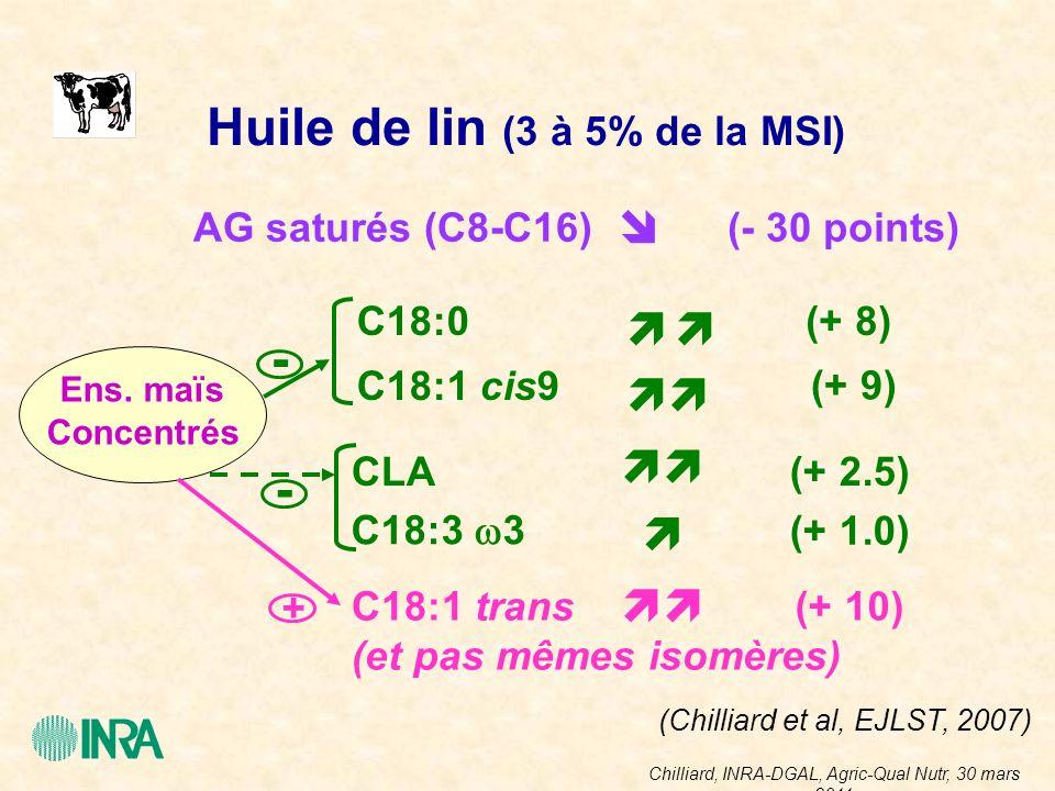 Chilliard, INRA-DGAL, Agric-Qual Nutr, 30 mars 2011 Huile de lin (3 à 5% de la MSI) AG saturés (C8-C16)(- 30 points) (+ 8)C18:0 C18:1 cis9 (+ 9) CLA(+