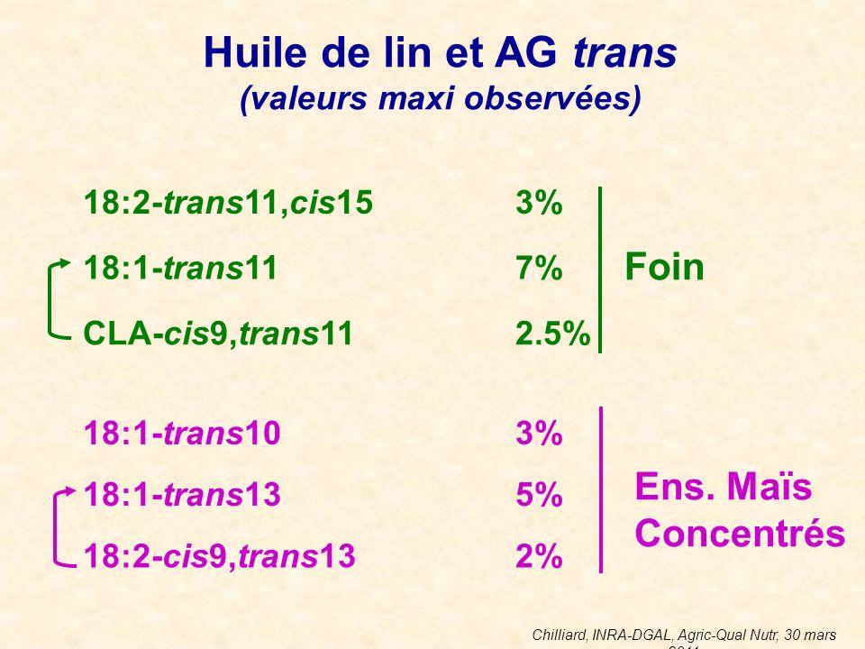 Chilliard, INRA-DGAL, Agric-Qual Nutr, 30 mars 2011 Huile de lin et AG trans (valeurs maxi observées) 18:2-trans11,cis153% 18:1-trans117% CLA-cis9,tra