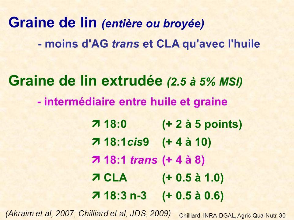 Chilliard, INRA-DGAL, Agric-Qual Nutr, 30 mars 2011 Graine de lin (entière ou broyée) - moins d'AG trans et CLA qu'avec l'huile Graine de lin extrudée