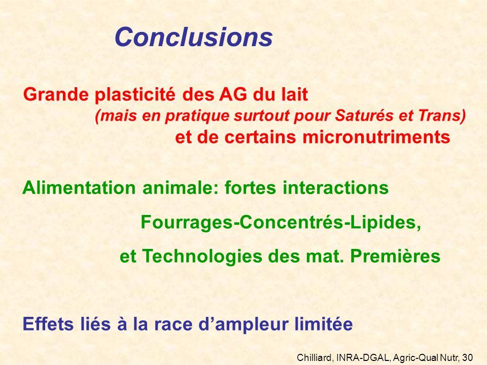 Chilliard, INRA-DGAL, Agric-Qual Nutr, 30 mars 2011 Conclusions Grande plasticité des AG du lait (mais en pratique surtout pour Saturés et Trans) et d