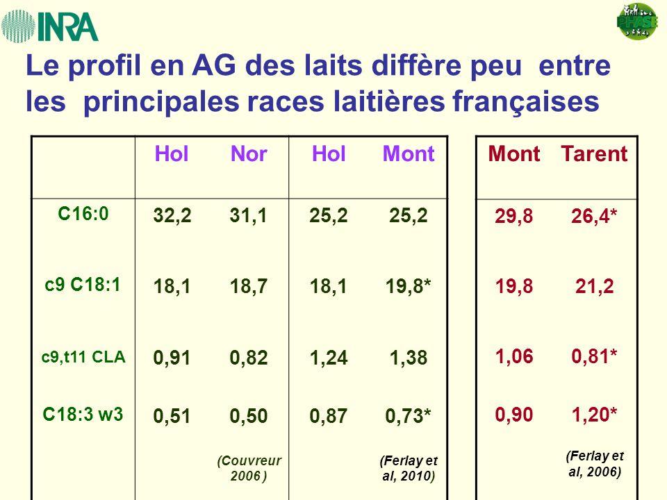 Le profil en AG des laits diffère peu entre les principales races laitières françaises HolNorHolMont C16:0 32,231,125,2 c9 C18:1 18,118,718,119,8* c9,
