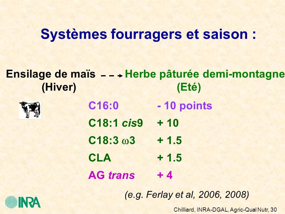 Chilliard, INRA-DGAL, Agric-Qual Nutr, 30 mars 2011 Systèmes fourragers et saison : Ensilage de maïsHerbe pâturée demi-montagne C16:0 C18:1 cis9 - 10