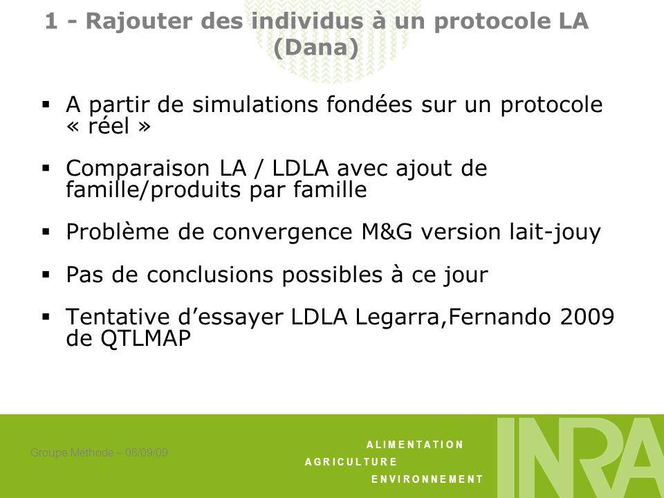A L I M E N T A T I O N A G R I C U L T U R E E N V I R O N N E M E N T Groupe Méthode – 08/09/09 1 - Rajouter des individus à un protocole LA (Dana) A partir de simulations fondées sur un protocole « réel » Comparaison LA / LDLA avec ajout de famille/produits par famille Problème de convergence M&G version lait-jouy Pas de conclusions possibles à ce jour Tentative dessayer LDLA Legarra,Fernando 2009 de QTLMAP