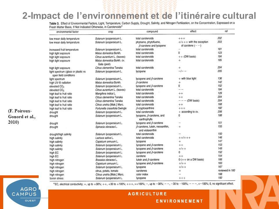 A L I M E N T A T I O N A G R I C U L T U R E E N V I R O N N E M E N T 2-Impact de lenvironnement et de litinéraire cultural Effet des facteurs de lenvironnement (F.