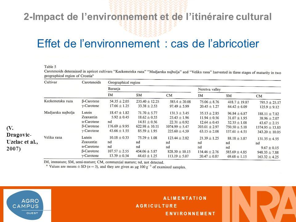 A L I M E N T A T I O N A G R I C U L T U R E E N V I R O N N E M E N T 2-Impact de lenvironnement et de litinéraire cultural Effet de lenvironnement : cas de labricotier (V.
