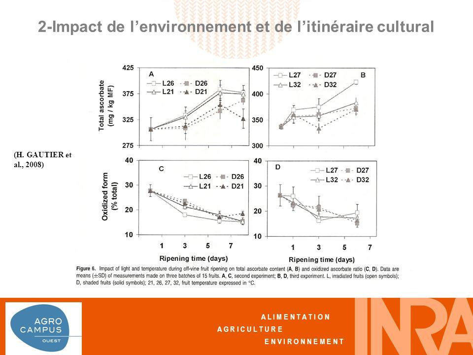 A L I M E N T A T I O N A G R I C U L T U R E E N V I R O N N E M E N T 2-Impact de lenvironnement et de litinéraire cultural Effet des pratiques culturales (H.
