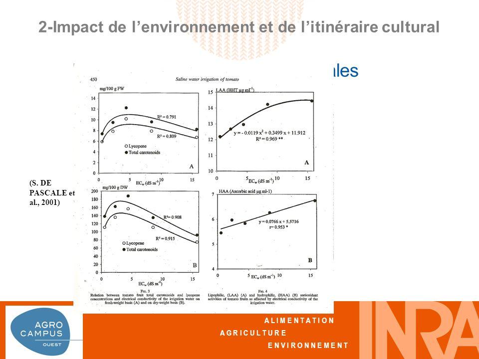 A L I M E N T A T I O N A G R I C U L T U R E E N V I R O N N E M E N T 2-Impact de lenvironnement et de litinéraire cultural Effet des pratiques culturales (S.