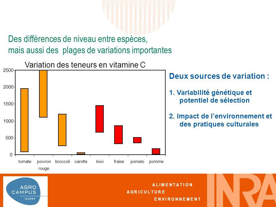 A L I M E N T A T I O N A G R I C U L T U R E E N V I R O N N E M E N T 0 500 1000 1500 2000 2500 tomatepoivron rouge broccolicarottekiwifraisepomelopomme Variation des teneurs en vitamine C Deux sources de variation : 1.