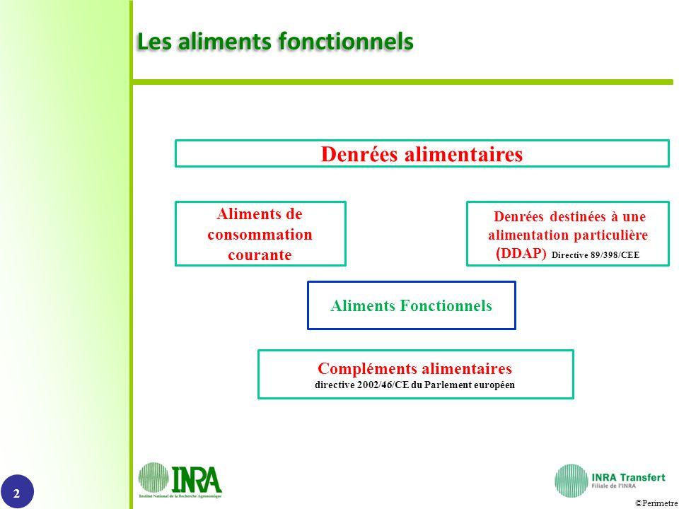 ©Perimetre Les aliments fonctionnels 2 Denrées destinées à une alimentation particulière ( DDAP) Directive 89/398/CEE Compléments alimentaires directi