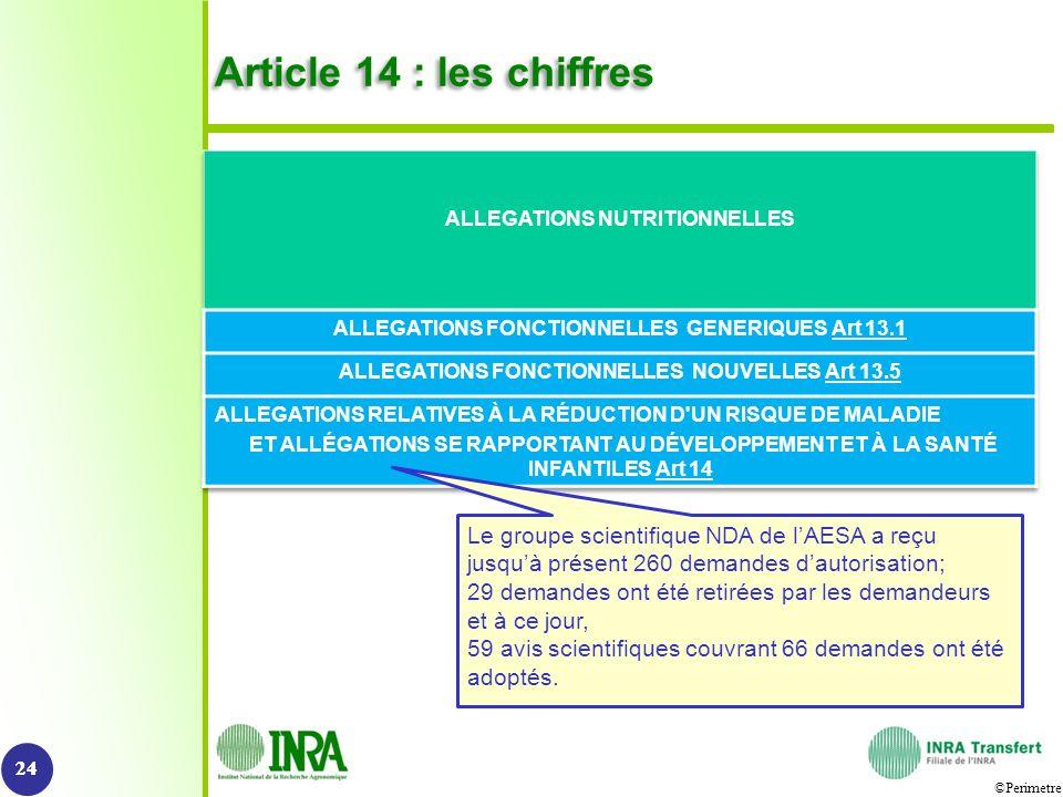 ©Perimetre Article 14 : les chiffres 24 Le groupe scientifique NDA de lAESA a reçu jusquà présent 260 demandes dautorisation; 29 demandes ont été reti
