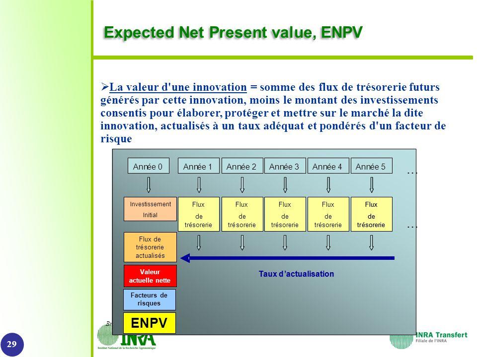 ©Perimetre Expected Net Present value, ENPV 29 La valeur d'une innovation = somme des flux de trésorerie futurs générés par cette innovation, moins le