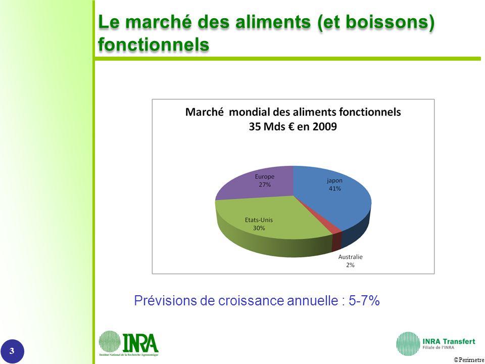 ©Perimetre Le marché des aliments (et boissons) fonctionnels 3 Prévisions de croissance annuelle : 5-7%