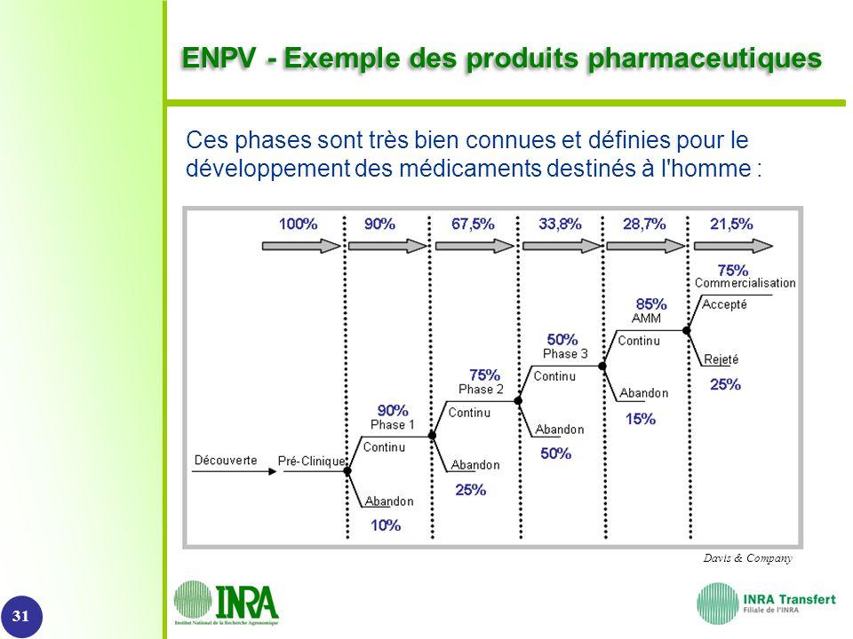©Perimetre ENPV - Exemple des produits pharmaceutiques Ces phases sont très bien connues et définies pour le développement des médicaments destinés à