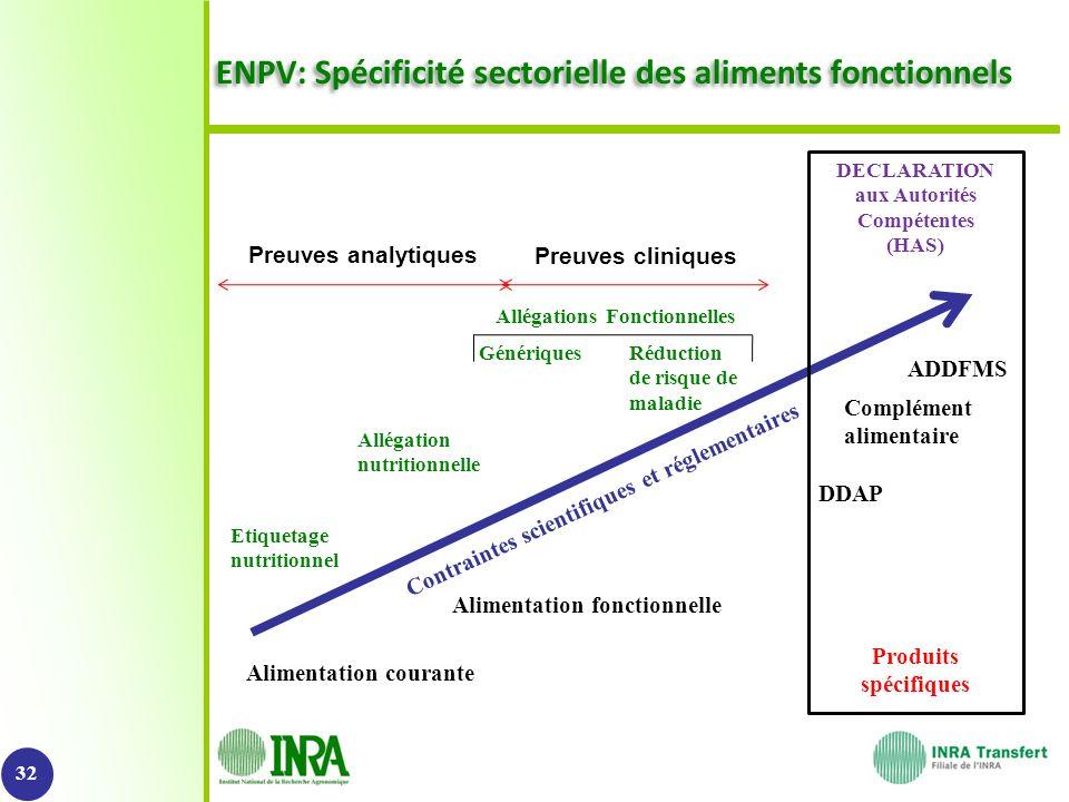 ©Perimetre ENPV: Spécificité sectorielle des aliments fonctionnels 32 Alimentation courante DDAP Complément alimentaire ADDFMS Alimentation fonctionne