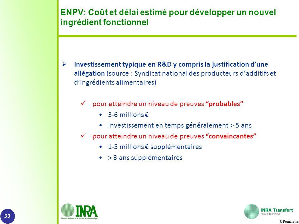 ©Perimetre ENPV: Coût et délai estimé pour développer un nouvel ingrédient fonctionnel Investissement typique en R&D y compris la justification dune a