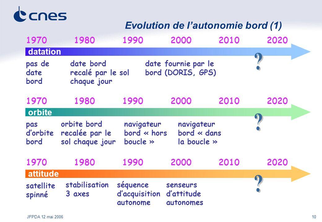 JFPDA 12 mai 200610 Evolution de lautonomie bord (1) 1970 datation 19801990200020202010 pas de date bord date bord recalé par le sol chaque jour date