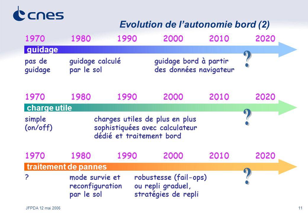 JFPDA 12 mai 200611 Evolution de lautonomie bord (2) 1970 guidage 19801990200020202010 pas de guidage guidage calculé par le sol guidage bord à partir