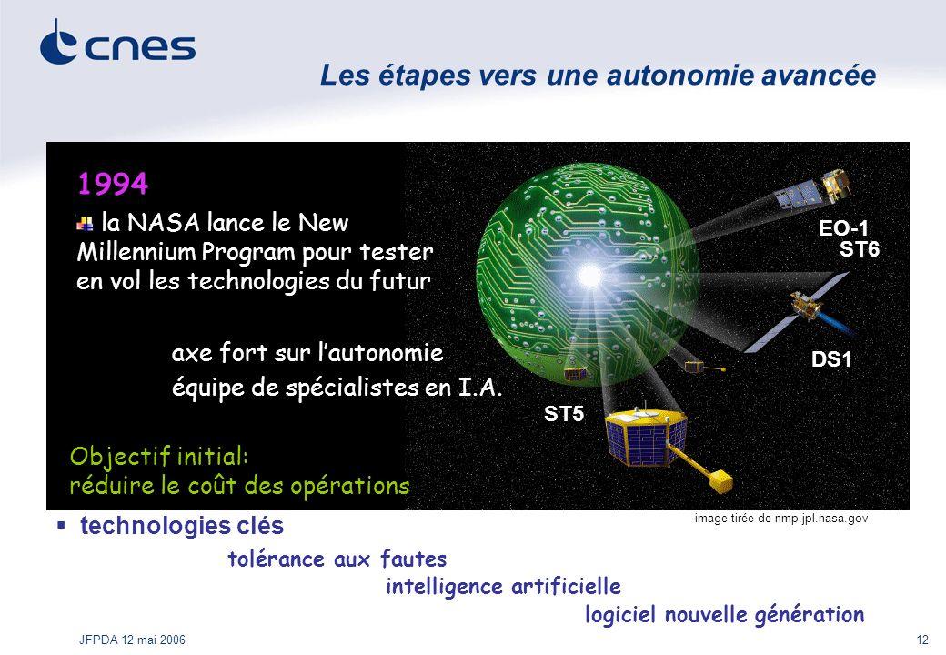JFPDA 12 mai 200612 image tirée de nmp.jpl.nasa.gov Les étapes vers une autonomie avancée DS1 EO-1 1994 la NASA lance le New Millennium Program pour t