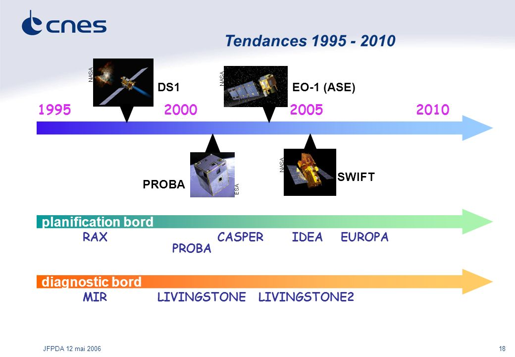 JFPDA 12 mai 200618 Tendances 1995 - 2010 1995200020052010 DS1EO-1 (ASE) PROBA SWIFT ESA NASA planification bord diagnostic bord RAXCASPER PROBA IDEAE