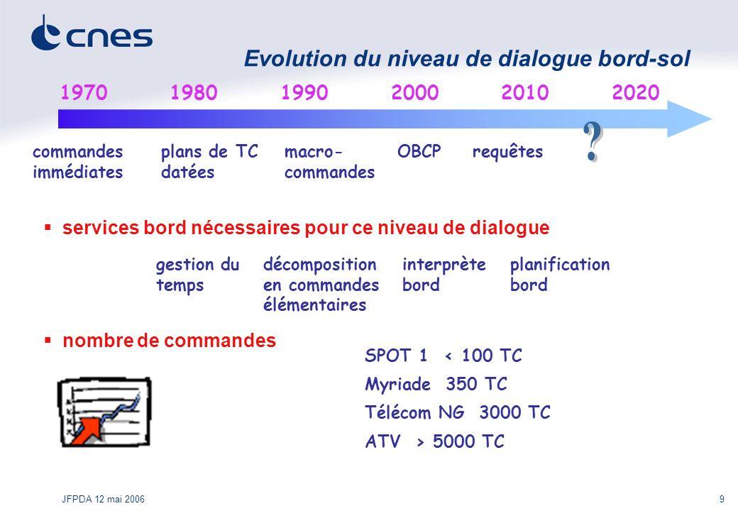 JFPDA 12 mai 20069 Evolution du niveau de dialogue bord-sol 1970 nombre de commandes 19801990200020202010 commandes immédiates plans de TC datées macr
