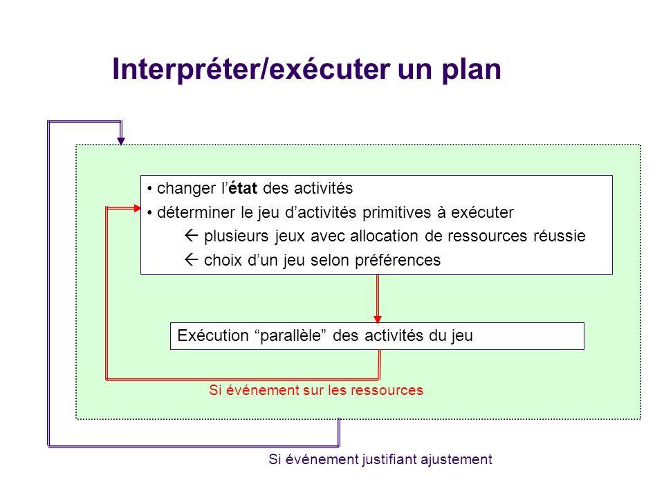 Interpréter/exécuter un plan Exécution parallèle des activités du jeu Si événement sur les ressources Si événement justifiant ajustement changer létat