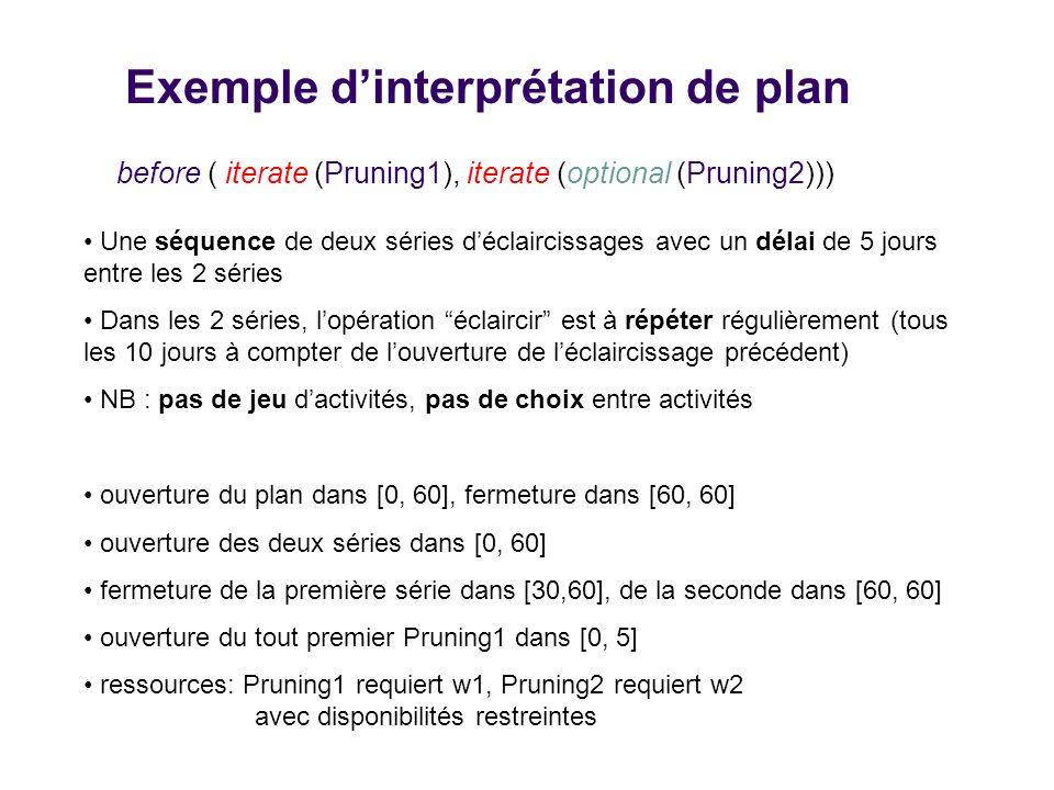 Exemple dinterprétation de plan before ( iterate (Pruning1), iterate (optional (Pruning2))) Une séquence de deux séries déclaircissages avec un délai