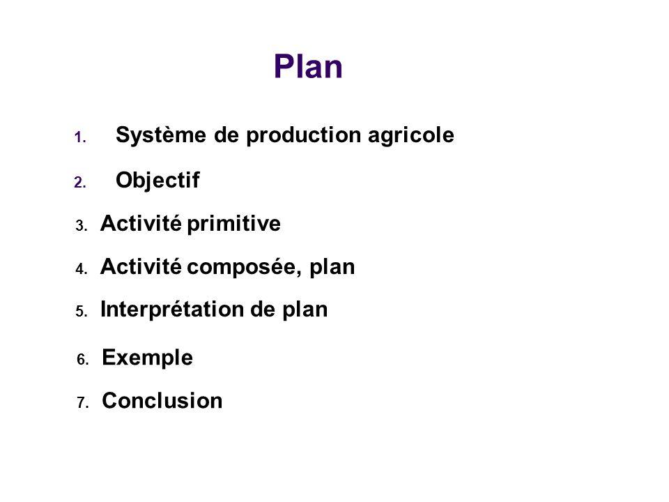 Plan 1. Système de production agricole 2. Objectif 6. Exemple 7. Conclusion 3. Activité primitive 4. Activité composée, plan 5. Interprétation de plan