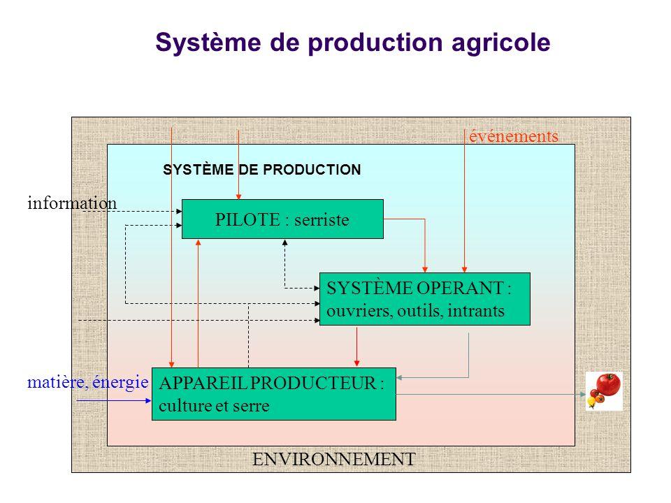 Système de production agricole SYSTÈME DE PRODUCTION SYSTÈME OPERANT : ouvriers, outils, intrants APPAREIL PRODUCTEUR : culture et serre PILOTE : serr