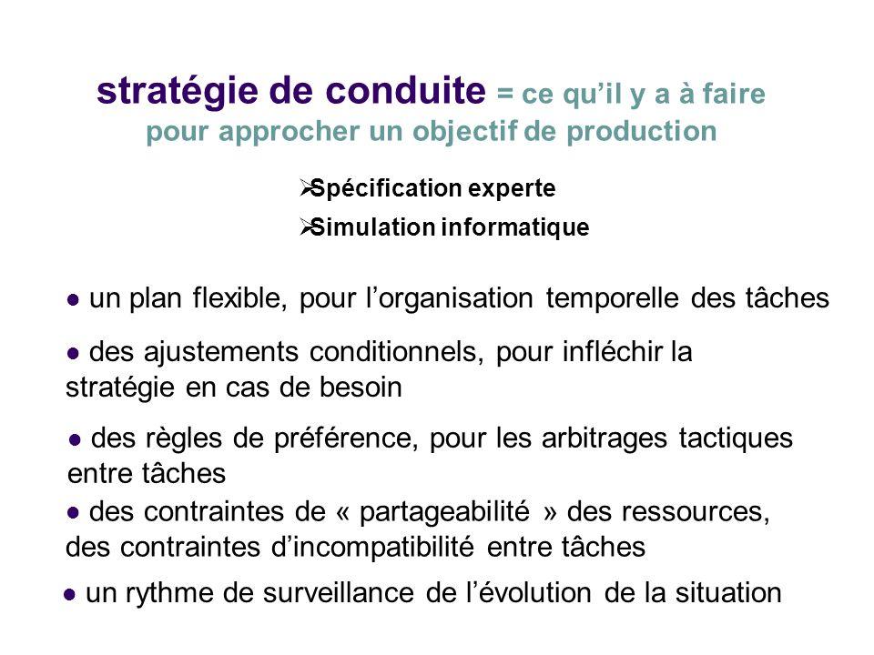 stratégie de conduite = ce quil y a à faire pour approcher un objectif de production un plan flexible, pour lorganisation temporelle des tâches Spécif