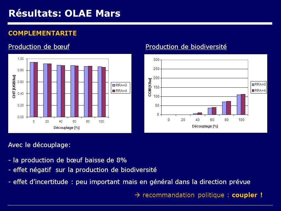 Résultats: OLAE Mars Production de biodiversitéProduction de bœuf Avec le découplage: - la production de bœuf baisse de 8% - effet négatif sur la production de biodiversité - effet dincertitude : peu important mais en général dans la direction prévue COMPLEMENTARITE recommandation politique : coupler .