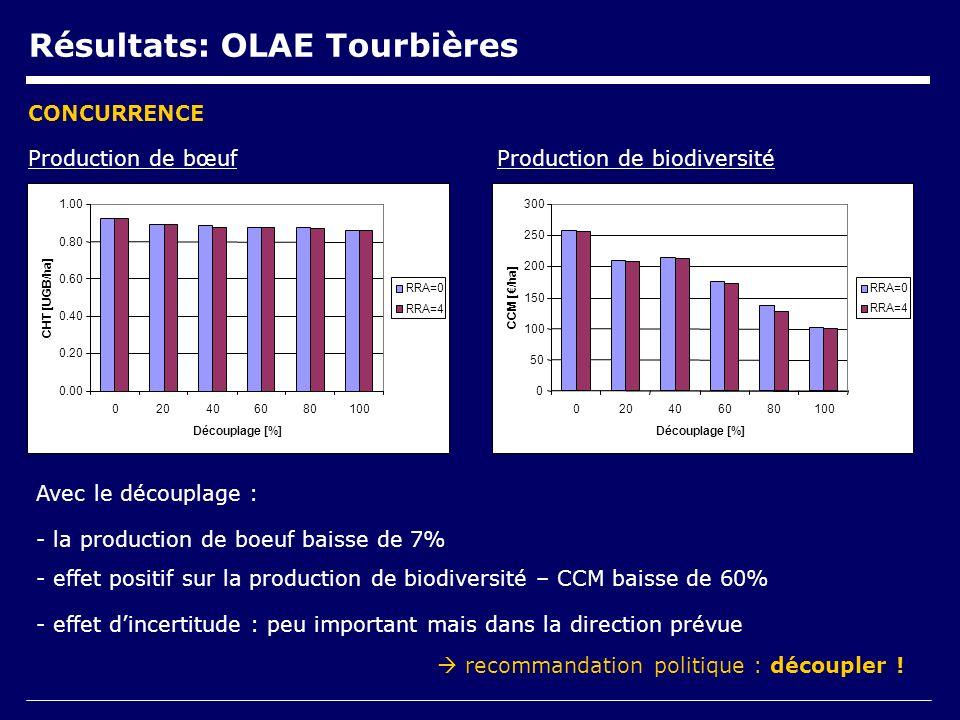 Résultats: OLAE Tourbières Production de biodiversitéProduction de bœuf Avec le découplage : - la production de boeuf baisse de 7% - effet positif sur la production de biodiversité – CCM baisse de 60% - effet dincertitude : peu important mais dans la direction prévue CONCURRENCE recommandation politique : découpler .