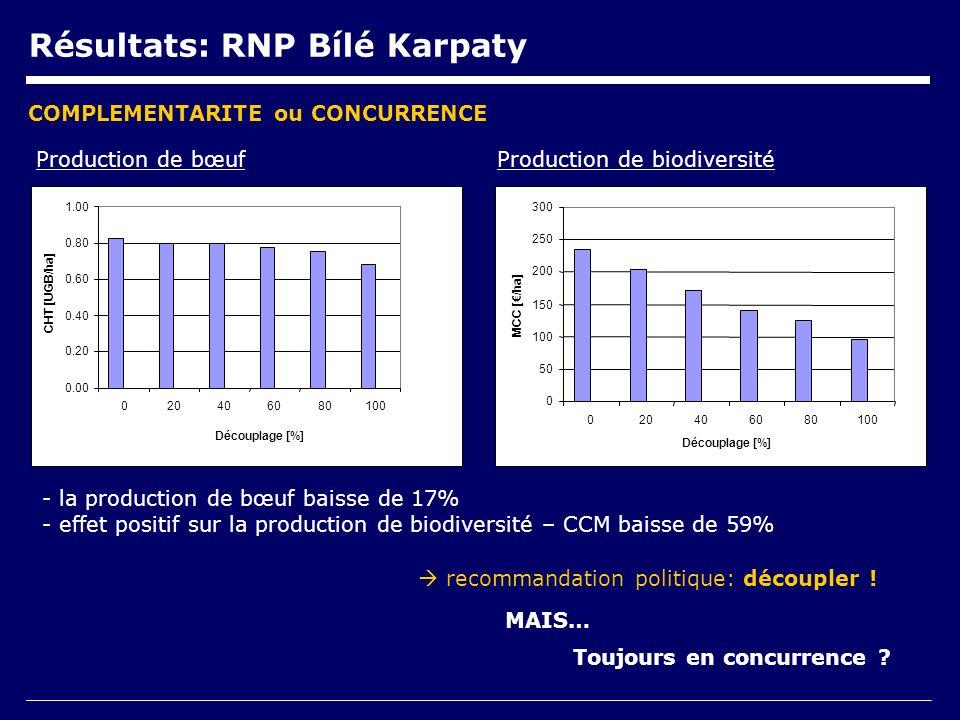 0.00 0.20 0.40 0.60 0.80 1.00 020406080100 Découplage [%] CHT [UGB/ha] 0 50 100 150 200 250 300 020406080100 Découplage [%] MCC [/ha] Résultats: RNP Bílé Karpaty Production de bœufProduction de biodiversité - la production de bœuf baisse de 17% - effet positif sur la production de biodiversité – CCM baisse de 59% COMPLEMENTARITE ou CONCURRENCE Toujours en concurrence .