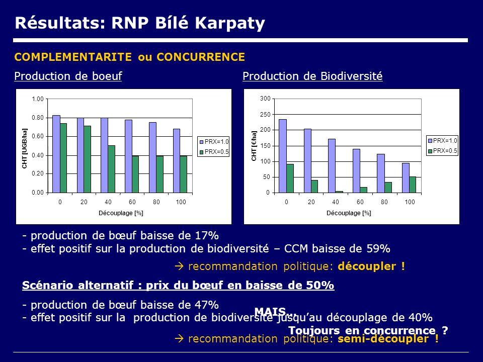 0.00 0.20 0.40 0.60 0.80 1.00 020406080100 Découplage [%] CHT [UGB/ha] PRX=1.0 PRX=0.5 0 50 100 150 200 250 300 020406080100 Découplage [%] CHT [/ha] PRX=1.0 PRX=0.5 Production de boeufProduction de Biodiversité - production de bœuf baisse de 17% - effet positif sur la production de biodiversité – CCM baisse de 59% Scénario alternatif : prix du bœuf en baisse de 50% - production de bœuf baisse de 47% - effet positif sur la production de biodiversité jusquau découplage de 40% COMPLEMENTARITE ou CONCURRENCE recommandation politique: découpler .