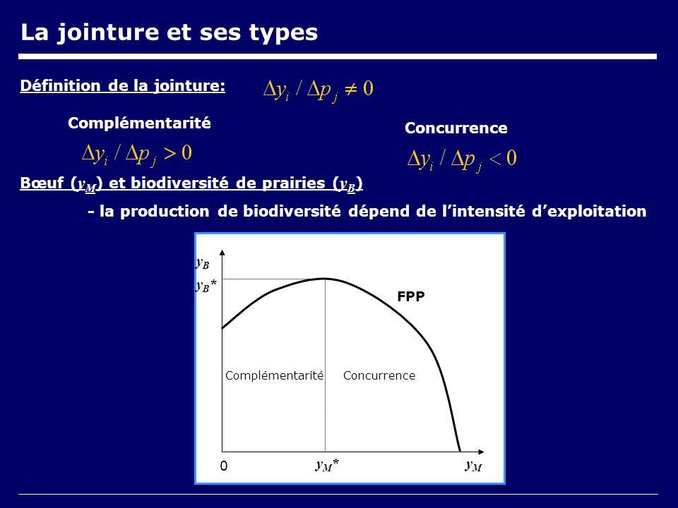 La jointure et ses types Bœuf ( y M ) et biodiversité de prairies ( y B ) - la production de biodiversité dépend de lintensité dexploitation Définition de la jointure: Complémentarité Concurrence yMyM yByB ComplémentaritéConcurrence yM*yM* FPP yB*yB* 0