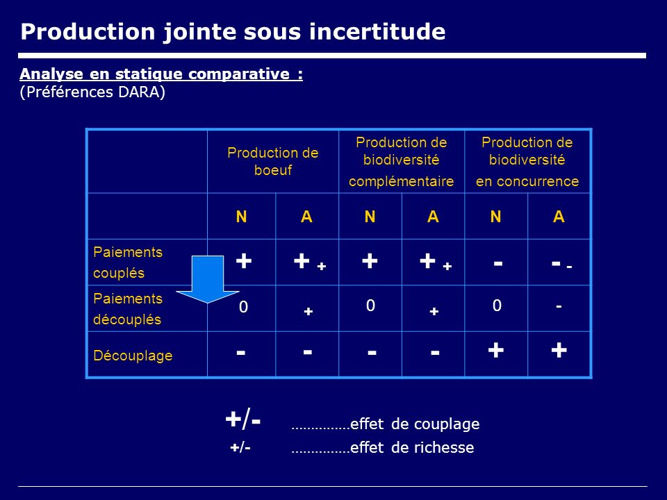 Production jointe sous incertitude Analyse en statique comparative : (Préférences DARA) Production de boeuf Production de biodiversité complémentaire Production de biodiversité en concurrence NANANA Paiements couplés Paiements découplés Découplage +/- ……………effet de couplage +/- ……………effet de richesse ++ ++ + ++ ++ + + 0 0 + - - -- -- - -0 ++--