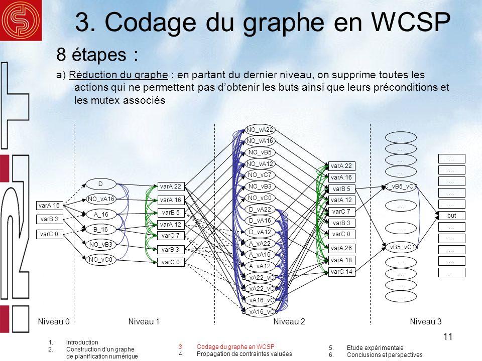 11 3. Codage du graphe en WCSP 8 étapes : a) Réduction du graphe : en partant du dernier niveau, on supprime toutes les actions qui ne permettent pas