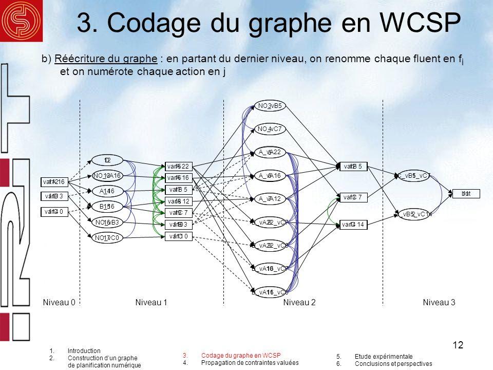 12 b) Réécriture du graphe : en partant du dernier niveau, on renomme chaque fluent en f i et on numérote chaque action en j 3. Codage du graphe en WC