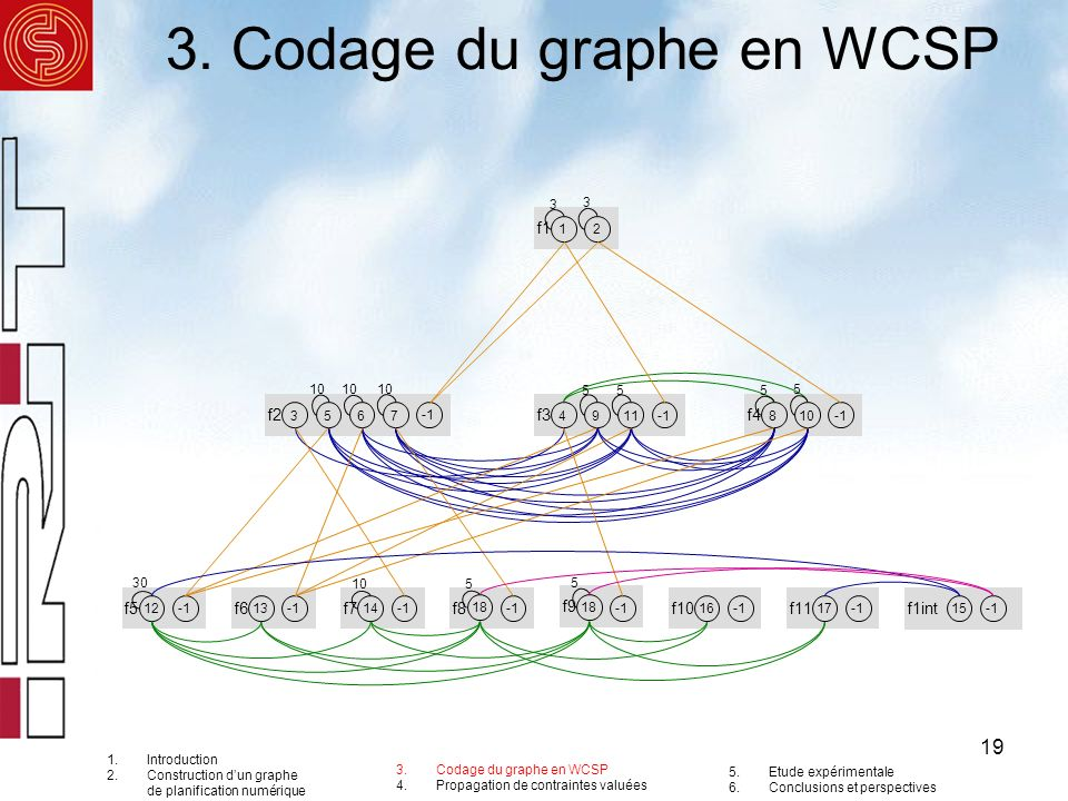 19 3. Codage du graphe en WCSP f2 f1 12 6735 f3 1149 f4 810 f5 12 f6 13 f7 14 f8 f9 f10 16 f11 17 3 10 555 5 30 105 5 3 f1int 15 18 1.Introduction 2.C