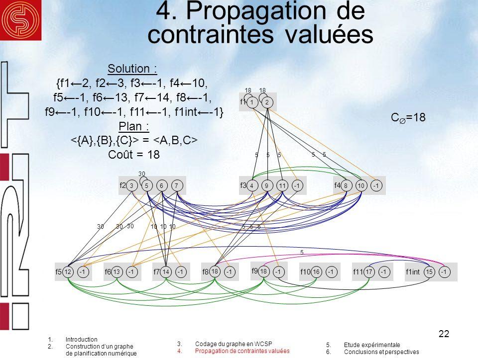 22 4. Propagation de contraintes valuées 1.Introduction 2.Construction dun graphe de planification numérique 3.Codage du graphe en WCSP 4.Propagation