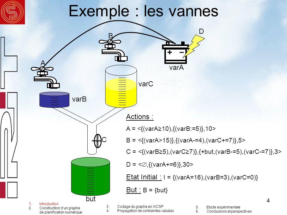 4 Exemple : les vannes A B C D varC varB varA but Actions : A = B = 15)},{(varA-=4),(varC+=7)},5> C = D = Etat Initial : I = {(varA=16),(varB=3),(varC