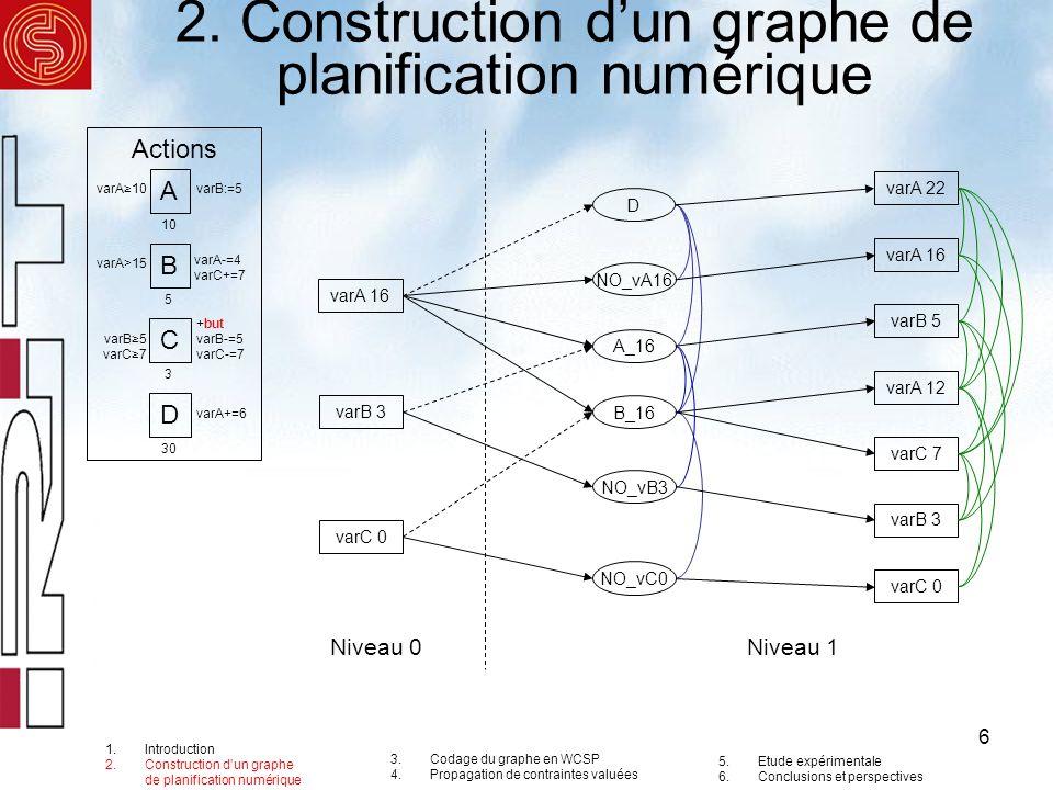 6 2. Construction dun graphe de planification numérique varA 16 varB 3 varC 0 D NO_vA16 A_16 B_16 NO_vB3 NO_vC0 varA 22 varA 16 varB 5 varA 12 varC 7