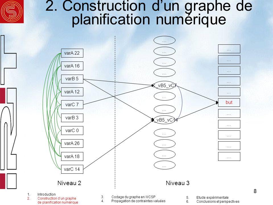 8 varA 22 varA 16 varB 5 varA 12 varC 7 varB 3 varC 0 varA 26 varA 18 varC 14 C_vB5_vC7 C_vB5_vC14 but 2. Construction dun graphe de planification num