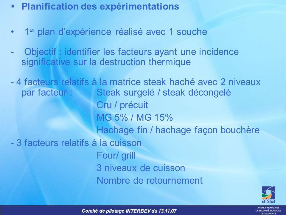 Comité de pilotage INTERBEV du 13.11.07 Planification des expérimentations 1 er plan dexpérience réalisé avec 1 souche - Objectif : identifier les fac